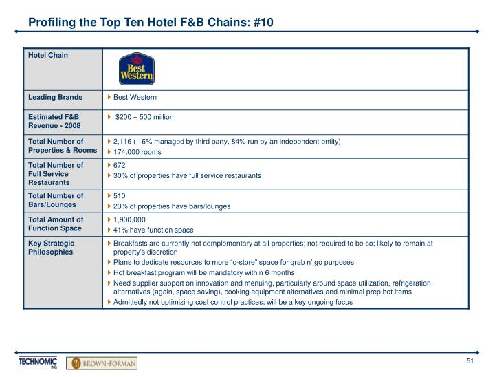 Profiling the Top Ten Hotel F&B Chains: #10