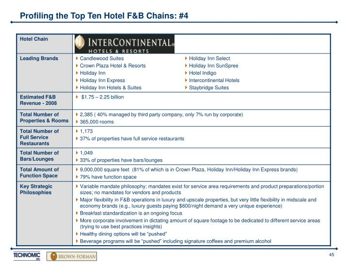 Profiling the Top Ten Hotel F&B Chains: #4