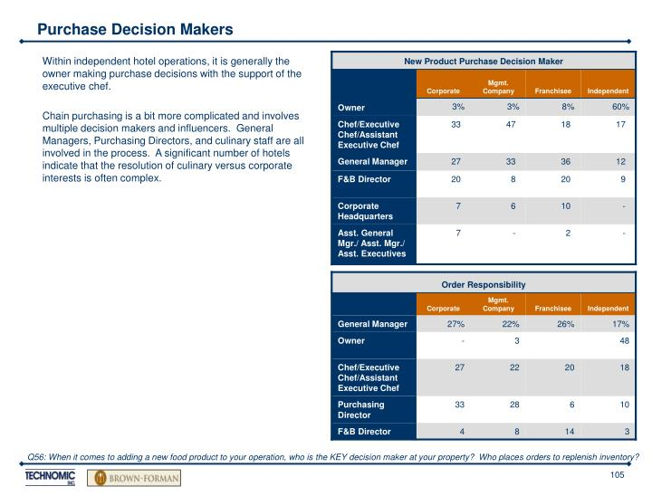 Purchase Decision Makers