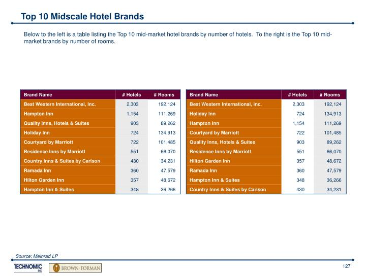 Top 10 Midscale Hotel Brands
