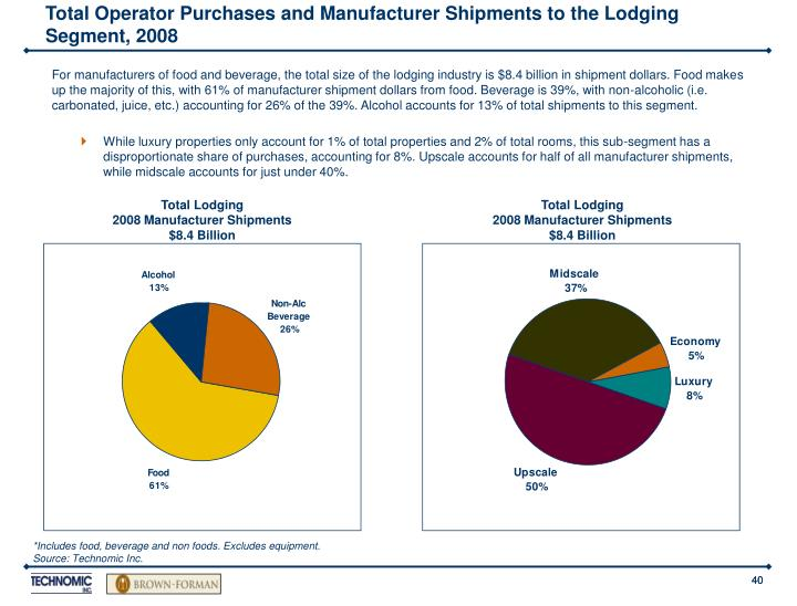 Total Operator Purchases and Manufacturer Shipments to the Lodging Segment, 2008
