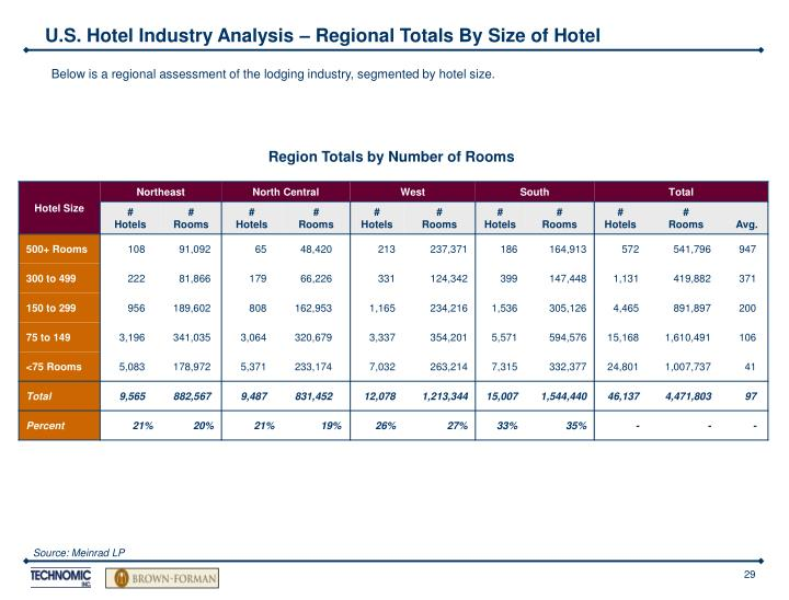 U.S. Hotel Industry Analysis – Regional Totals By Size of Hotel