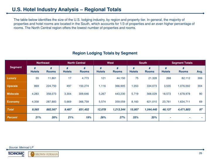 U.S. Hotel Industry Analysis – Regional Totals