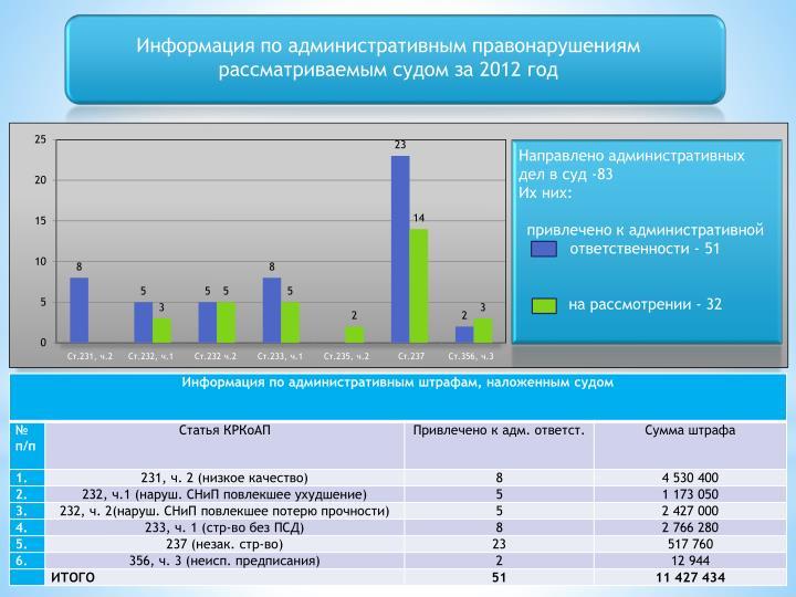 Информация по административным правонарушениям рассматриваемым судом за 2012 год