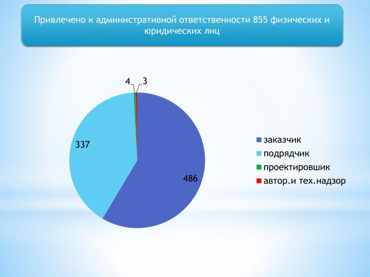 Привлечено к административной ответственности 855 физических и юридических лиц