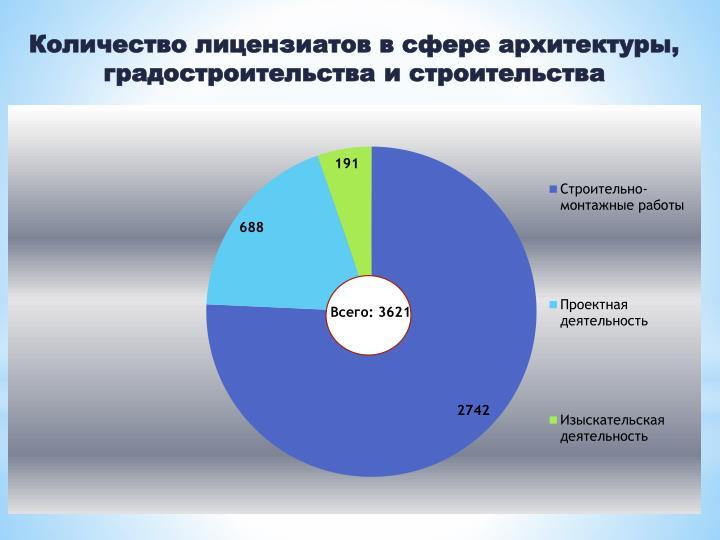 Количество лицензиатов в сфере архитектуры, градостроительства и строительства