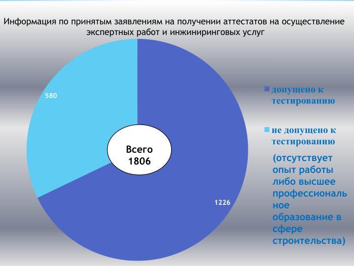 Всего 1806