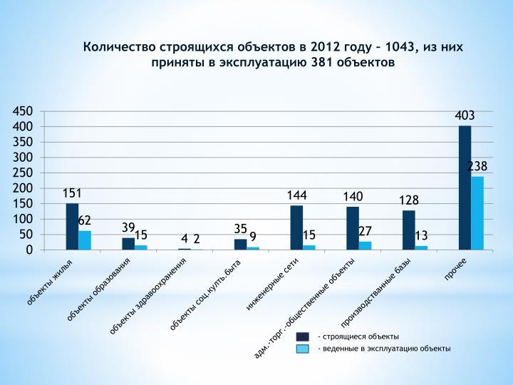 Количество строящихся объектов в 2012 году – 1043, из них