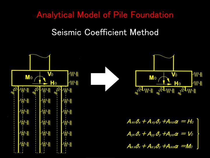 Analytical Model of Pile Foundation