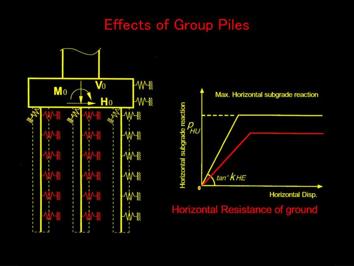 Effects of Group Piles