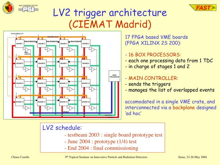 LV2 trigger architecture