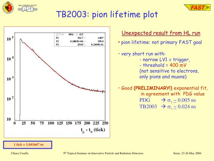 TB2003: pion lifetime plot