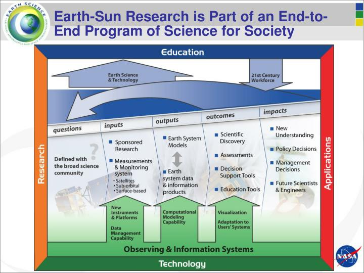Earth-Sun Research is Part of an End-to-End Program of Science for Society