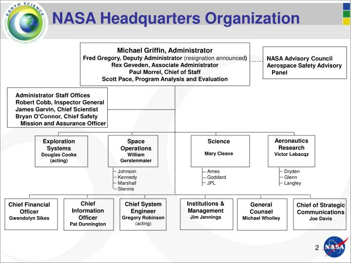 Nasa headquarters organization