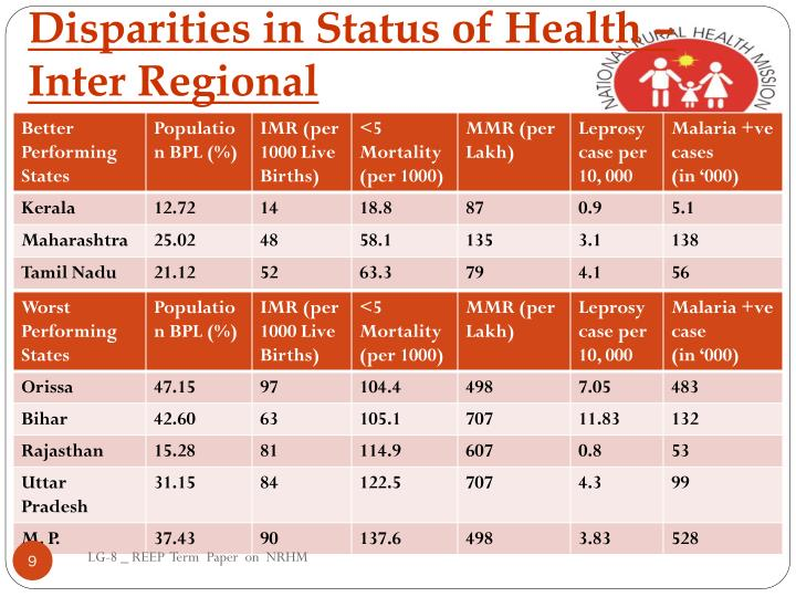 Disparities in Status of Health –