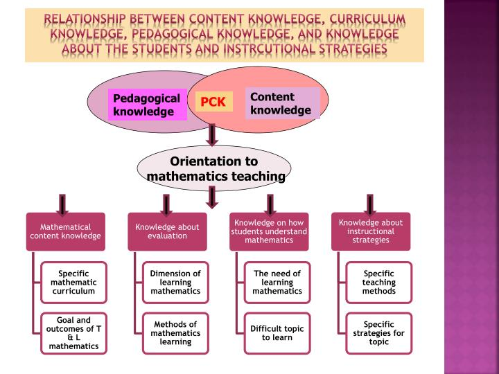 pedagogical knowledge Eturnukly, s yesildere: the pedagogical content knowledge in mathematics:        2 knowledge of students' cognitions is seen as.