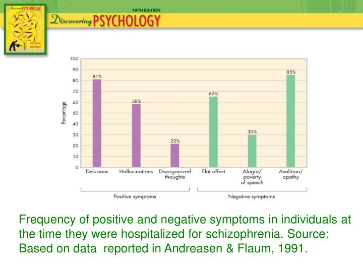 Frequency of positive and negative symptoms in individuals at the time they were hospitalized for schizophrenia. Source: Based on data  reported in Andreasen & Flaum, 1991.