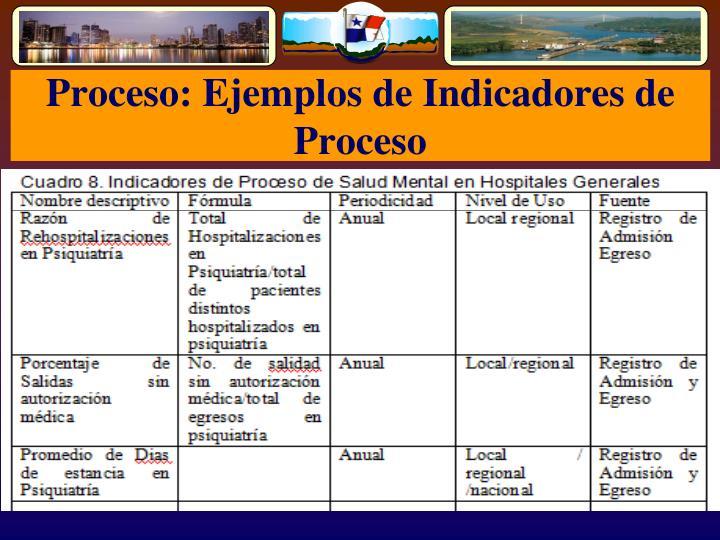 Proceso: Ejemplos de Indicadores de Proceso