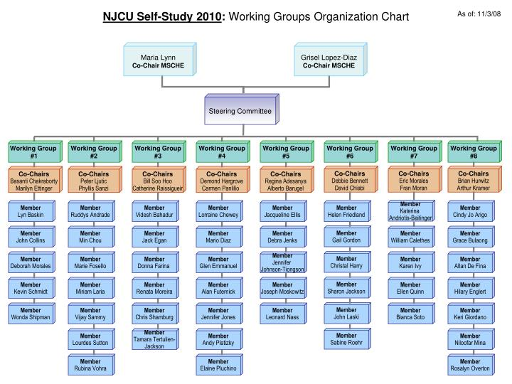 organization chart of giordano State treasurer's office directory and contacts staff directory executive office julie giordano, assistant director (916) 653-2903: geoff palmertree.