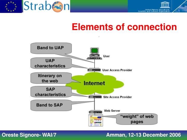 Elements of connection