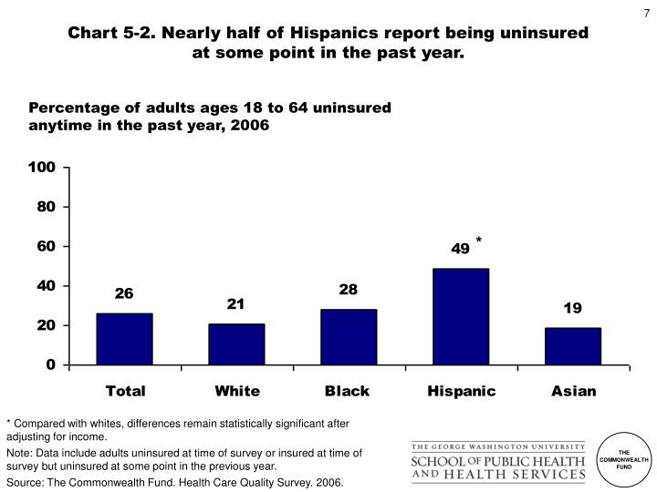 Chart 5-2. Nearly half of Hispanics report being uninsured