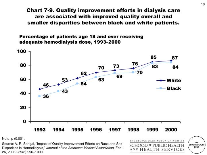 Chart 7-9. Quality improvement efforts in dialysis care