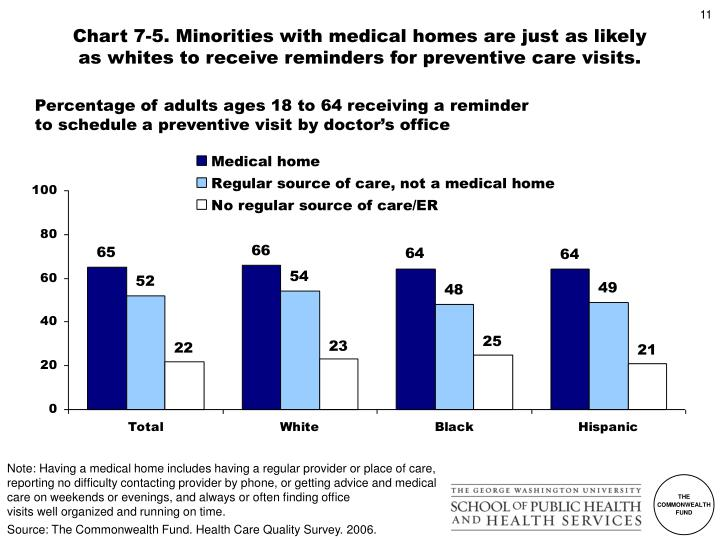 Chart 7-5. Minorities with medical homes are just as likely