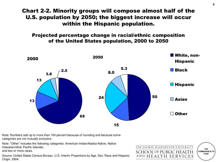 Chart 2-2. Minority groups will compose almost half of the