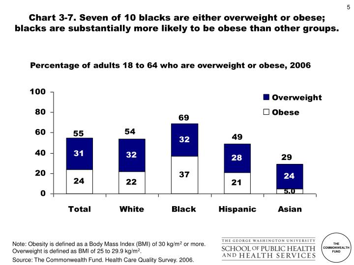 Chart 3-7. Seven of 10 blacks are either overweight or obese;