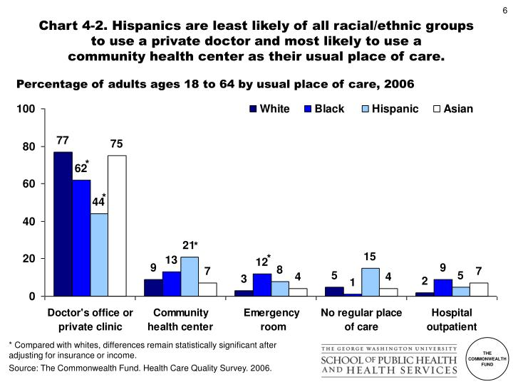 Chart 4-2. Hispanics are least likely of all racial/ethnic groups