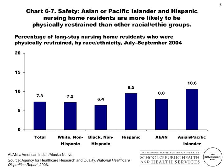 Chart 6-7. Safety: Asian or Pacific Islander and Hispanic