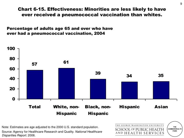 Chart 6-15. Effectiveness: Minorities are less likely to have