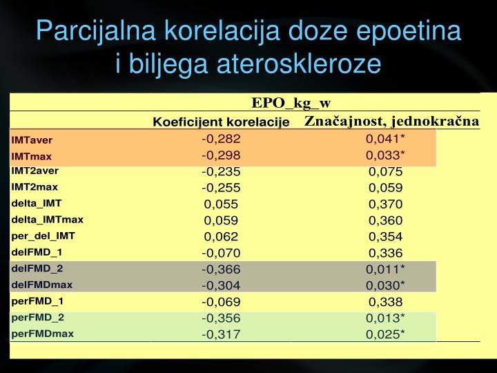 Parcijalna korelacija doze epoetina i biljega ateroskleroze