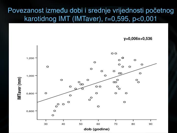 Povezanost između dobi i srednje vrijednosti početnog karotidnog IMT (IMTaver), r=0,595, p<0,001