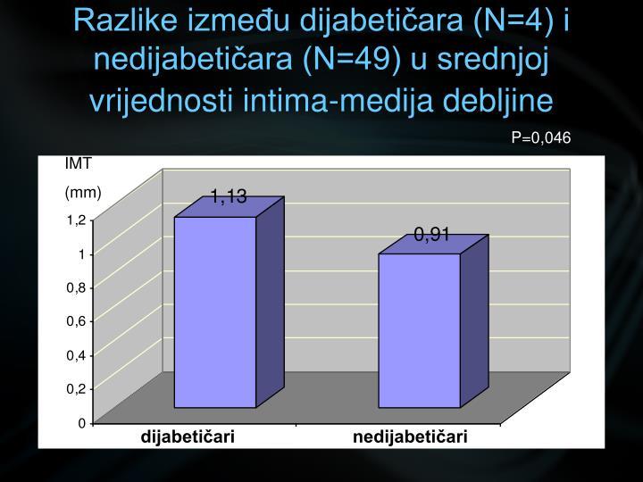 Razlike između dijabetičara (N=4) i nedijabetičara (N=49) u srednjoj vrijednosti intima-medija debljine