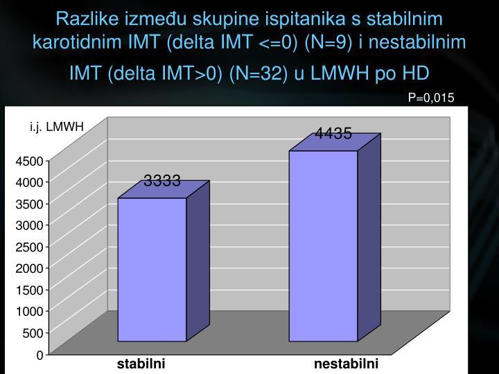 Razlike između skupine ispitanika s stabilnim karotidnim IMT (delta IMT <=0) (N=9) i nestabilnim IMT (delta IMT>0) (N=32) u LMWH po HD