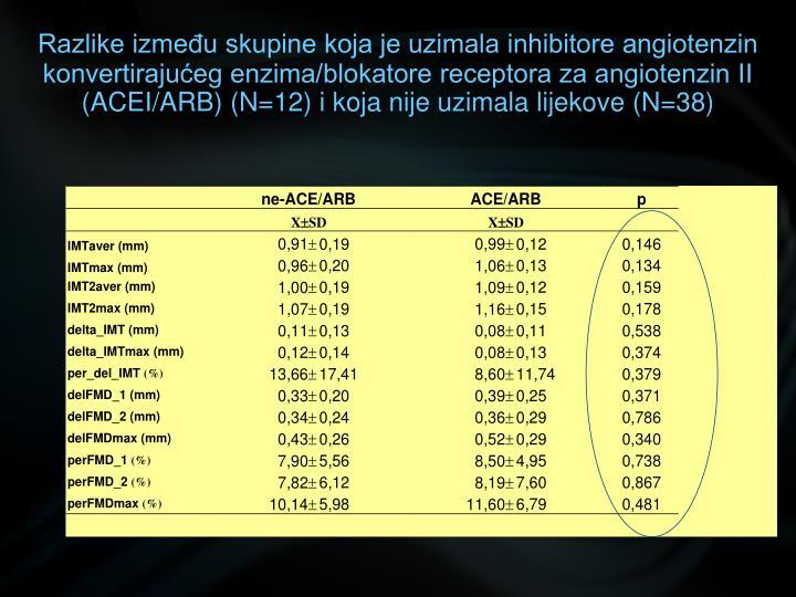 Razlike između skupine koja je uzimala inhibitore angiotenzin konvertirajućeg enzima/blokatore receptora za angiotenzin II (ACEI/ARB) (N=12) i koja nije uzimala lijekove (N=38)