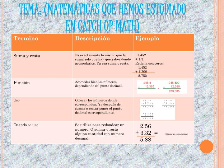 Tema matem ticas que hemos estudiado en catch up math