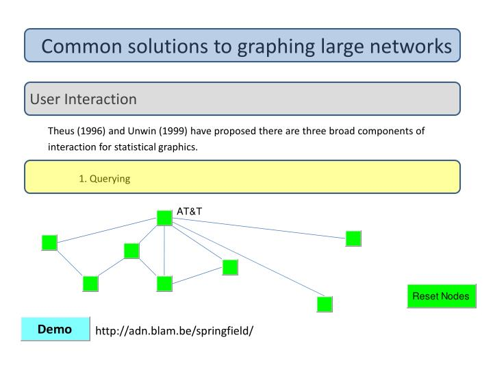 Common solutions to graphing large networks