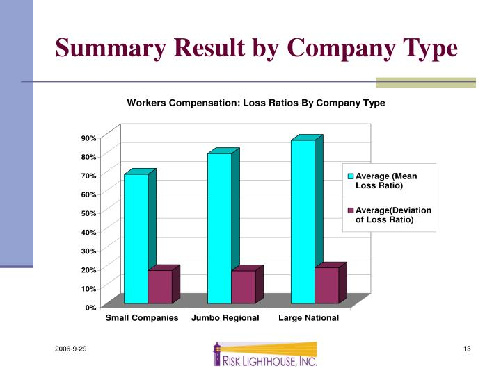Summary Result by Company Type