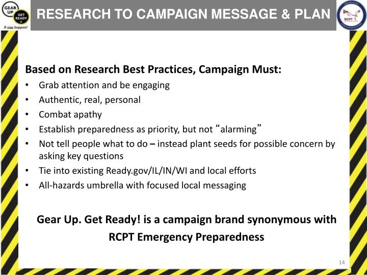 RESEARCH TO CAMPAIGN MESSAGE & PLAN