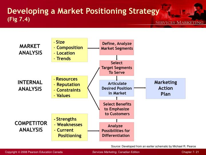 positioning services in competitive markets outline