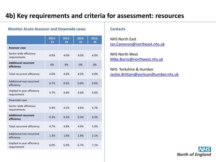 4b) Key requirements and criteria for assessment: resources