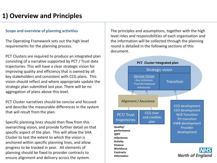 1) Overview and Principles