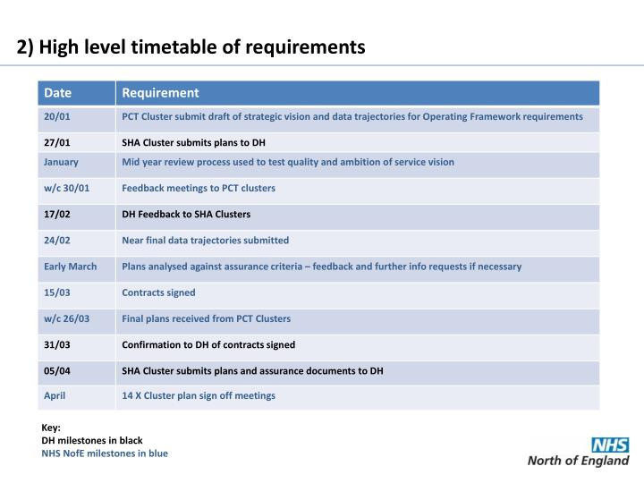 2) High level timetable of requirements