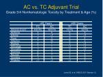 ac vs tc adjuvant trial grade 3 4 nonhematologic toxicity by treatment age