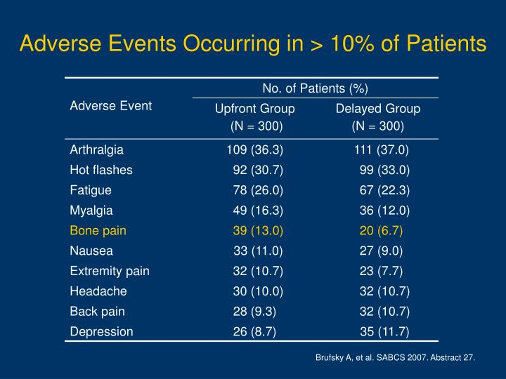 Adverse Events Occurring in > 10% of Patients