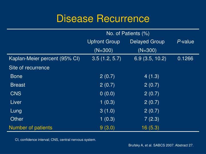 Disease Recurrence