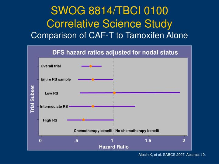 DFS hazard ratios adjusted for nodal status