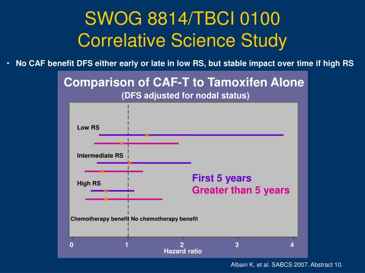No CAF benefit DFS either early or late in low RS, but stable impact over time if high RS